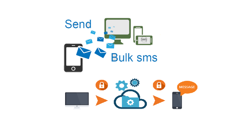 How Bulk SMS Service beneficial for your business